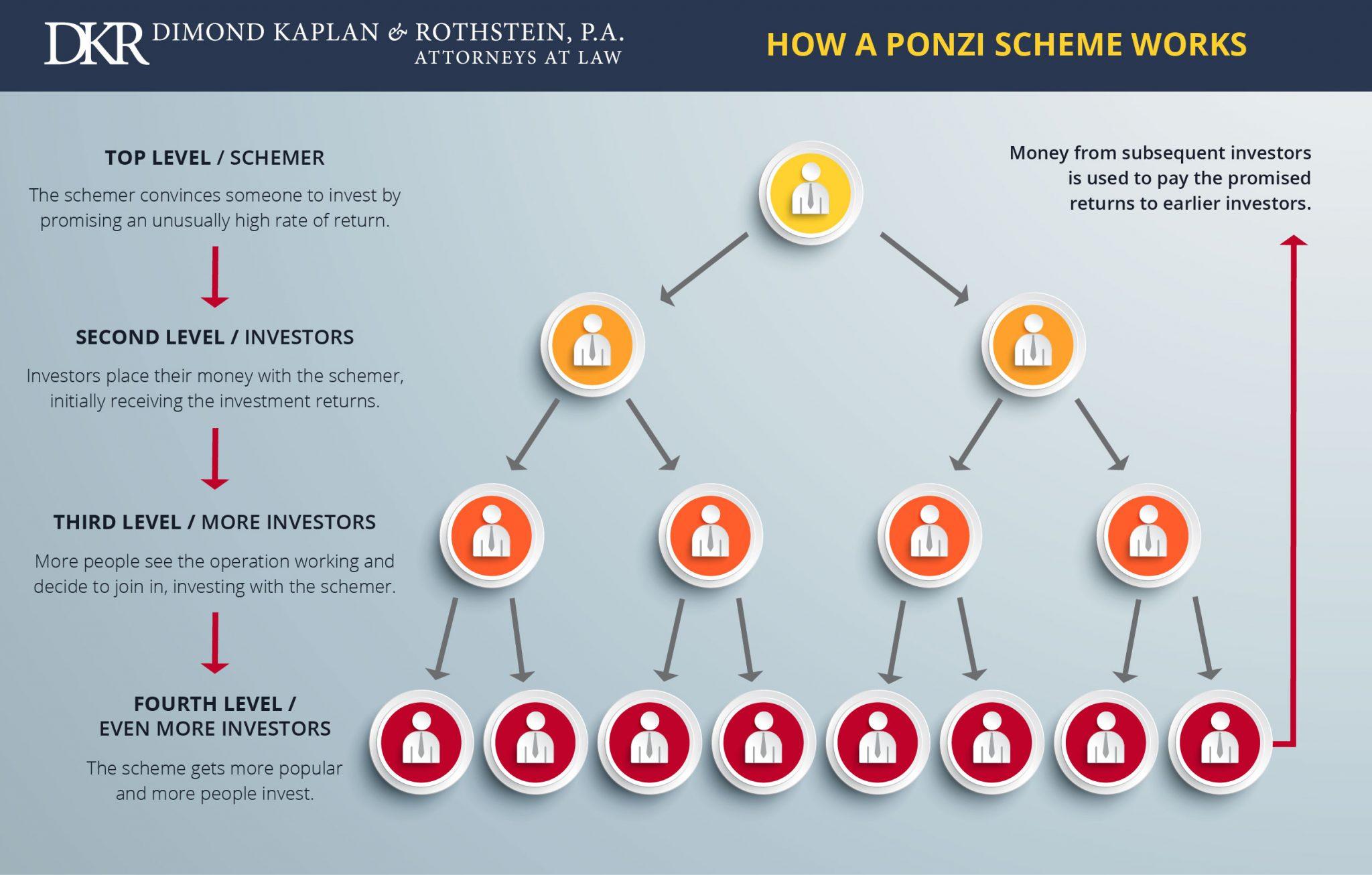 how a ponzi scheme works