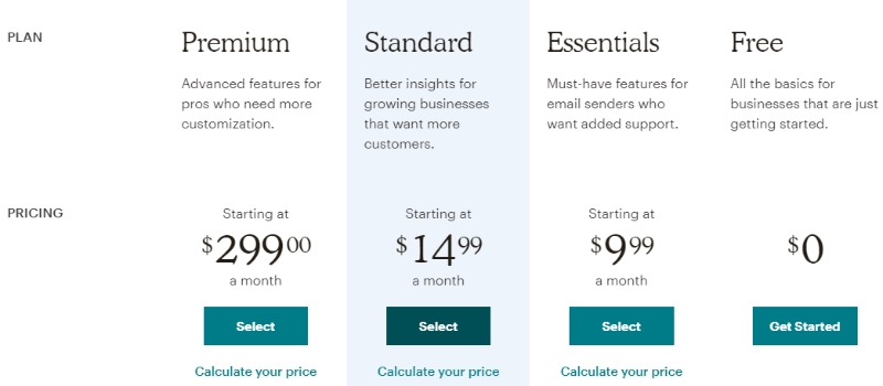 MailChimp's Pricing